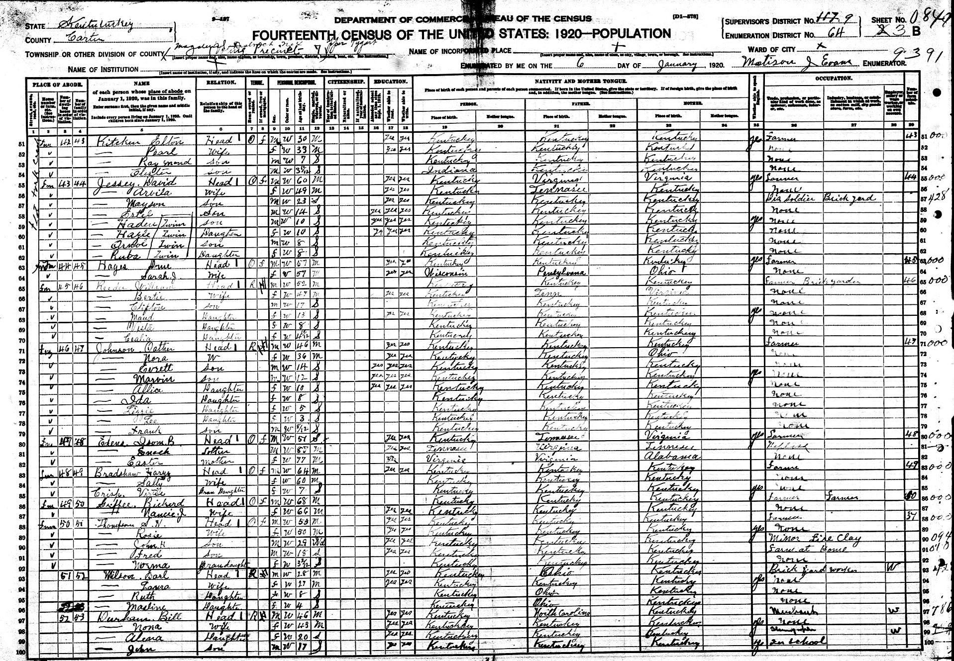 1920 Census Margaret Robertia Edens