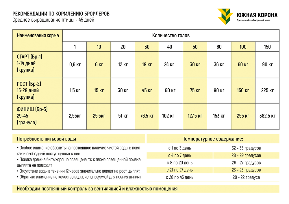 Рекомендации по кормлению бройлеров Южная Корона