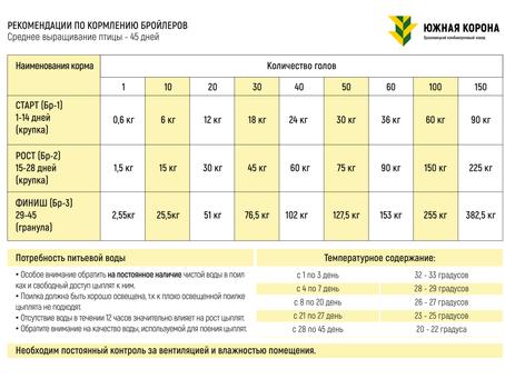 Рекомендации и схемы кормления. Комбикорм Южная Корона.