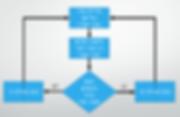 מבנה בסיסי של קבלת החלטה.png
