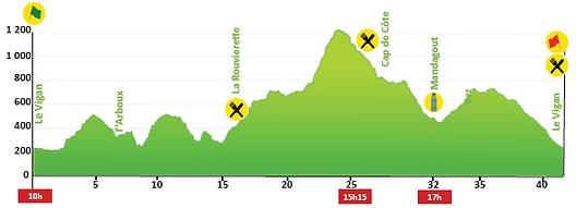 Profil Marathon de la Toureille 2020.png