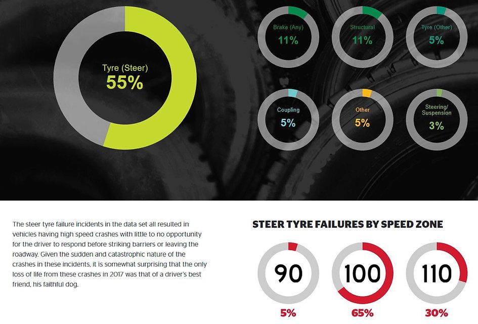 Steer Tyre Stats.JPG