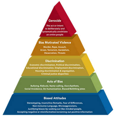Pyramid of hate.png