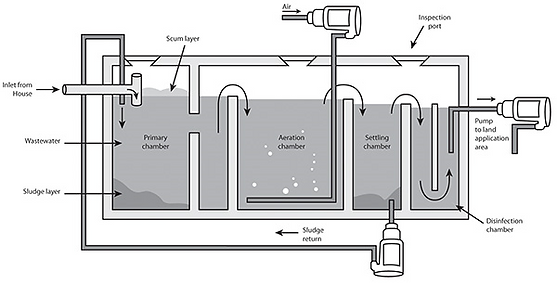 Aerated wastewater treatment.png