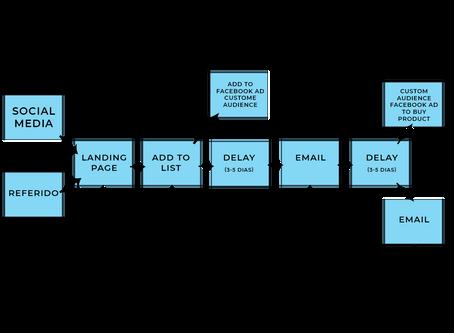 Customer Journey - Inteligencia Artificial