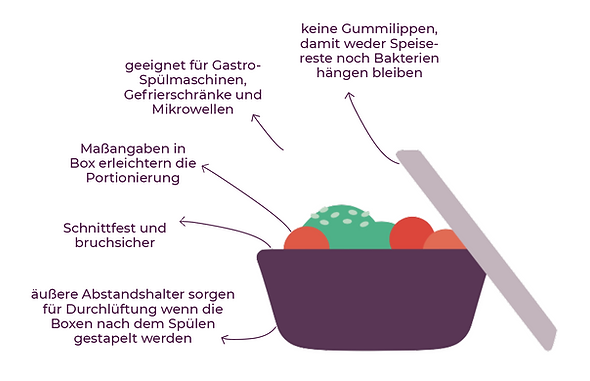 Schaubild Informationen to go box gastronomie