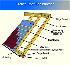 stevenage roofers.png