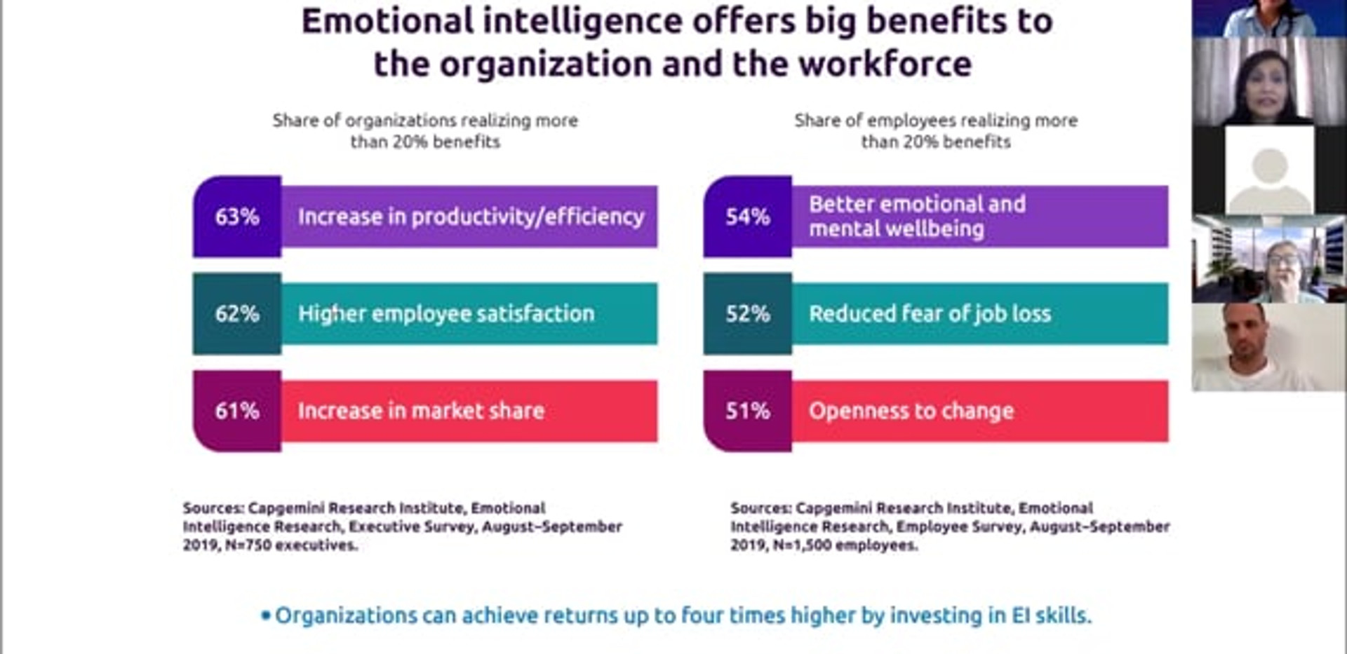Emotional Intelligence for Workplace