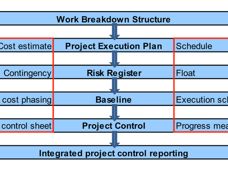Do you Find Proven Strategies to Reduce Costs & Increase Project Profitability Valuable for you?