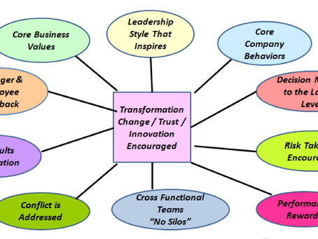 """""""Corporate Culture"""" The Important Glue That Makes Companies Successful"""