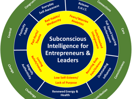 Subconscious Intelligence vs Emotional Intelligence