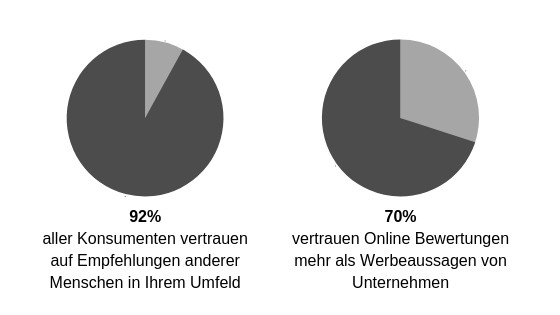 Empfehlungs-Influencer-Marketing-Statistik.jpg