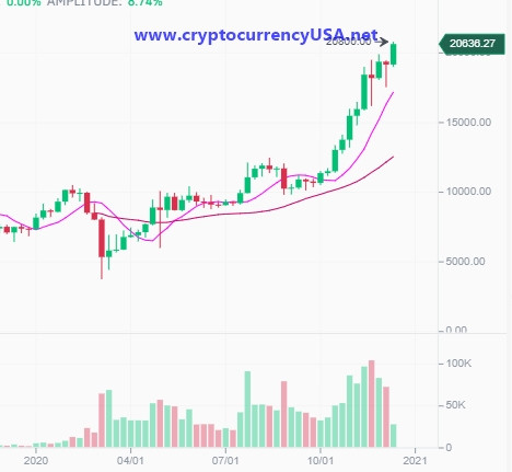 Bitcoin price 16.12.2020 Binance datas