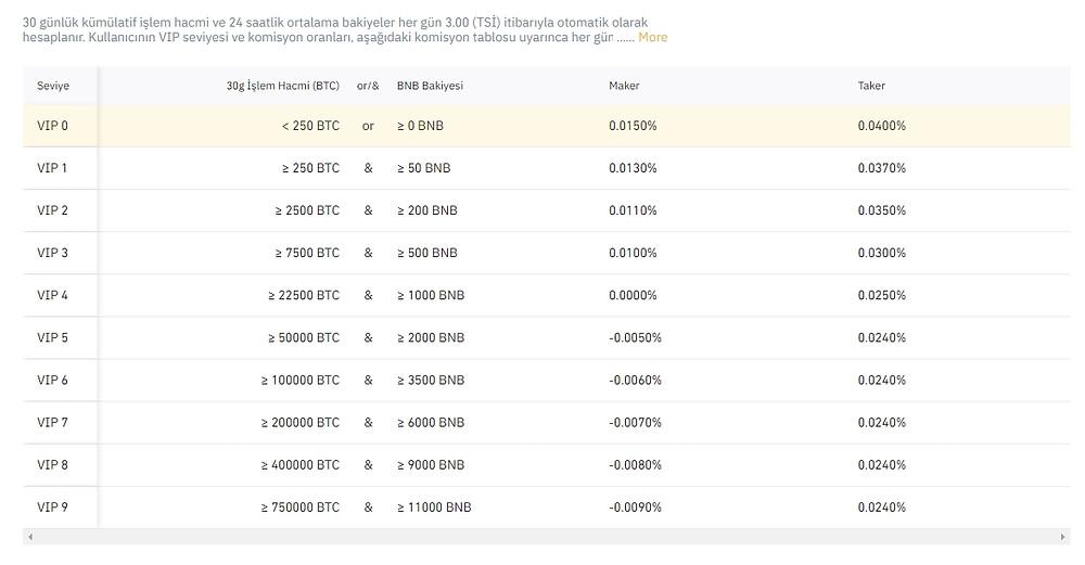 USD- M vadeli işlemler alım satım komisyon oranları