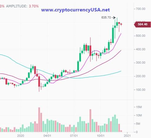 Ethereum price in USA 16.12.2020 Binance data