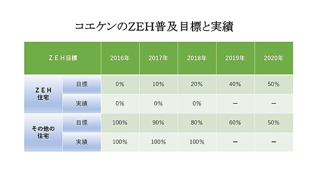 コエケンのZEH普及目標と実績.png