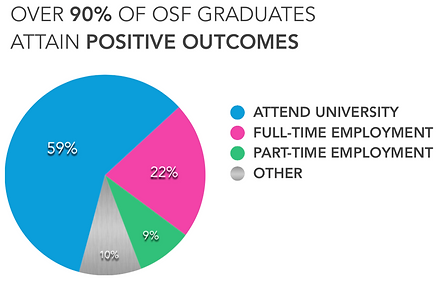 OSF FACTS 1.png
