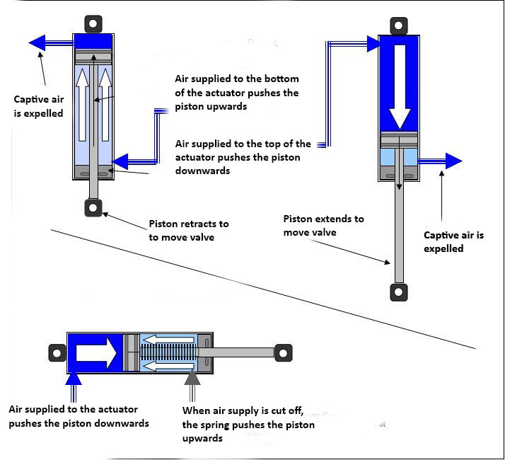 Single Double Acting Actuators