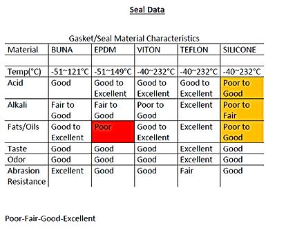 Food Grade Gasket Chemical Resistance
