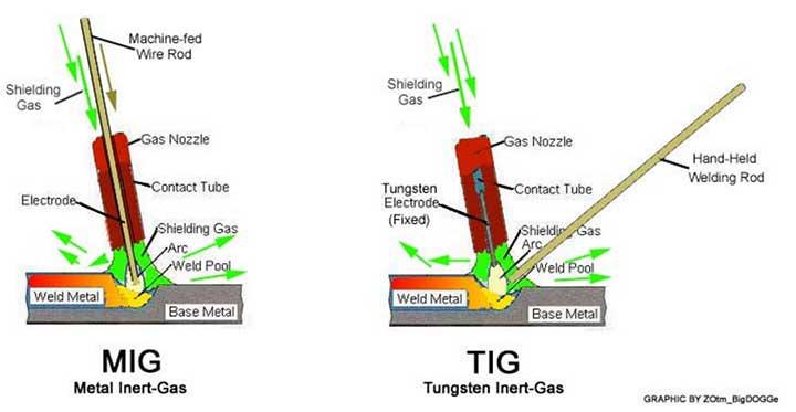 Sanitary Food Grade TIG MIG Welding