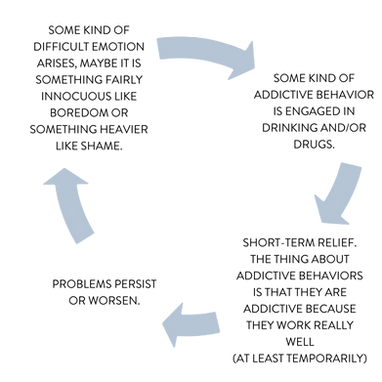 A diagram detailing the cycle of addiction