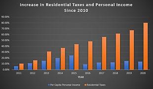 Income vs taxes.JPG