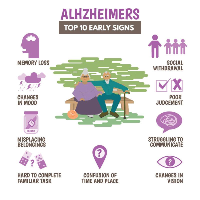 Alzheimer signes