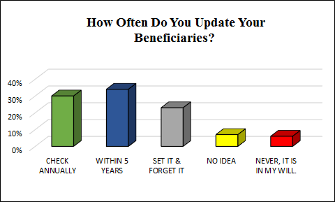 Designate and review beneficiaries.