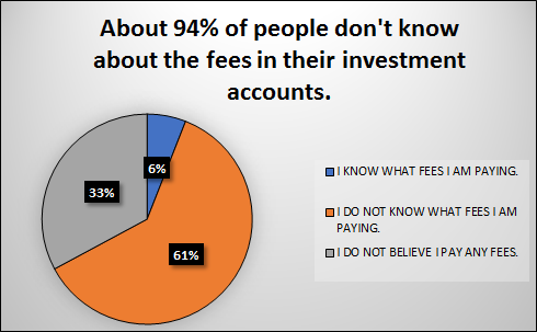 Seek complete transparency of fees.