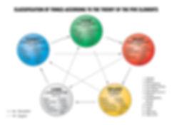 5 elements chart.jpg