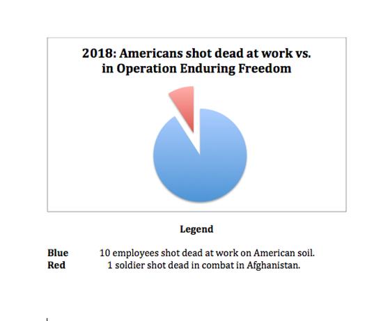 Ratio of Americans shot dead at work vs. in combat