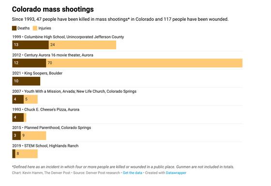 Colorado's tragic legacy of mass shootings/bombings