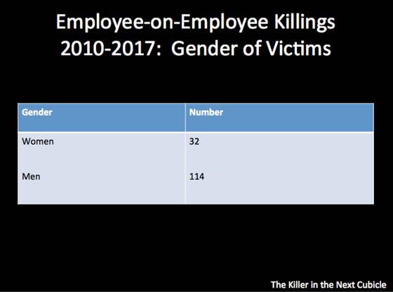Men 356% More at Risk of Homicide by Colleagues Than Females