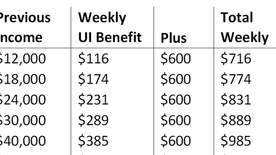 When will unemployed workers begin receiving their added weekly $600.00 benefit, and is it retroacti