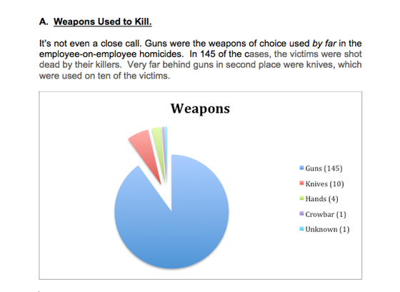 Guns used in 90% of employee-on-employee homicides per WVPI research