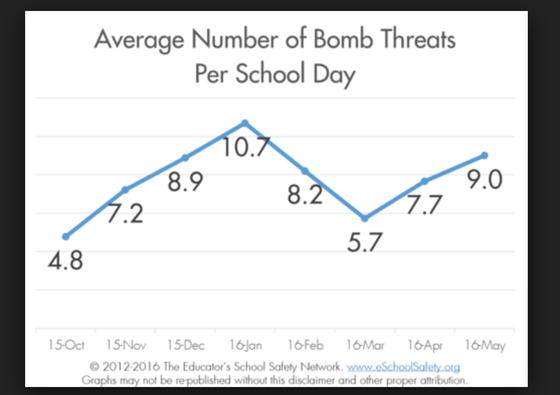 WVPI teleconference: Bomb Threat and Safety Awareness