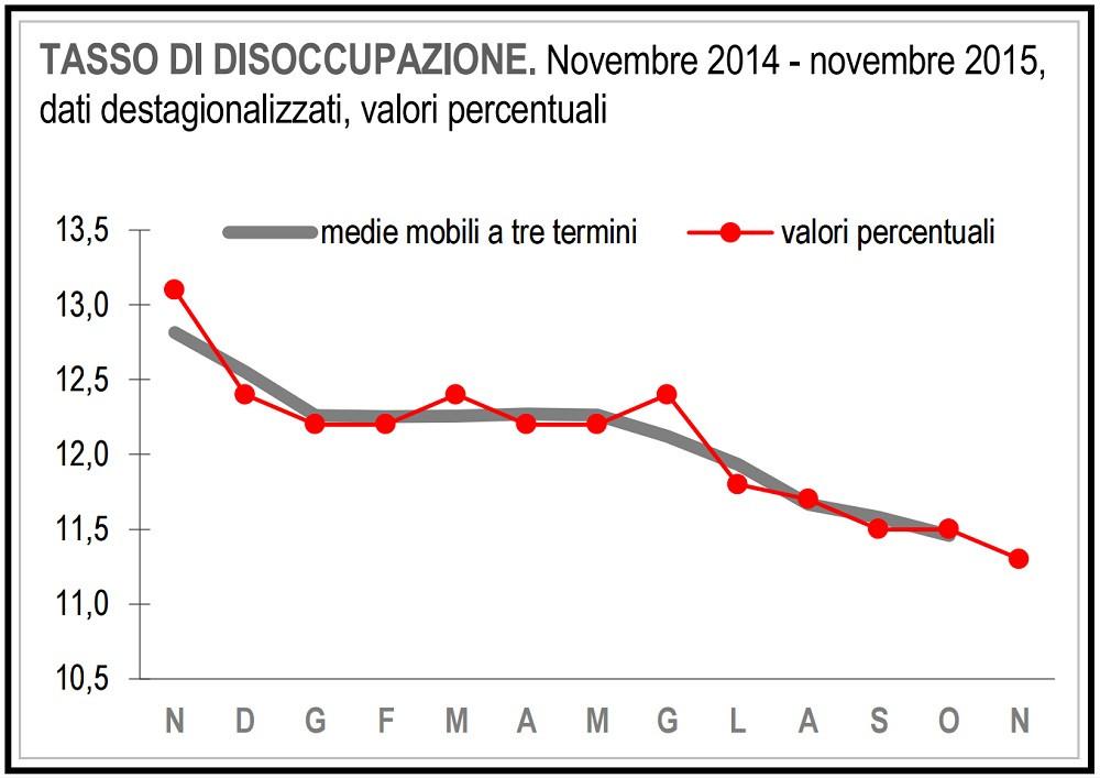 desemprego italia