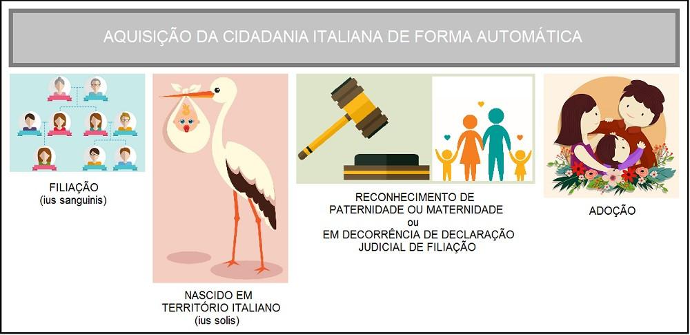 cidadania italiana automatica