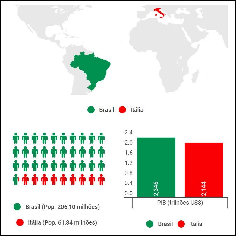 trabalho na italia comparativo PIBxpopulaçao