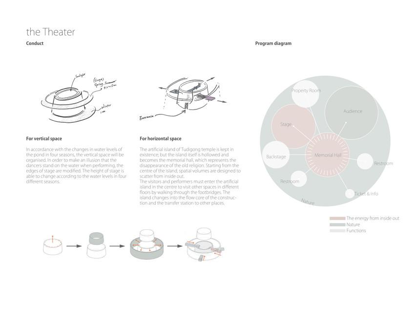 Theatre design strategy