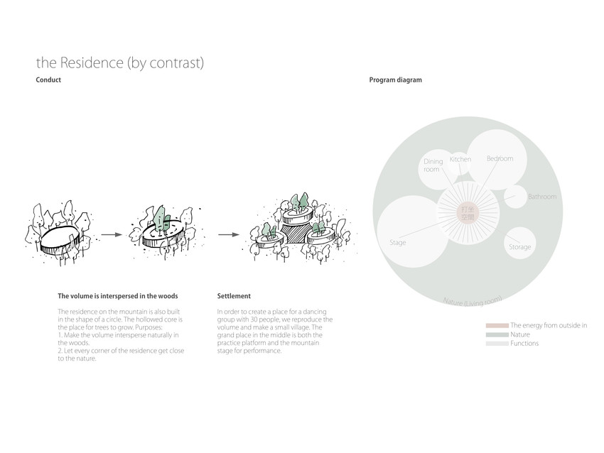 Residence design strategy