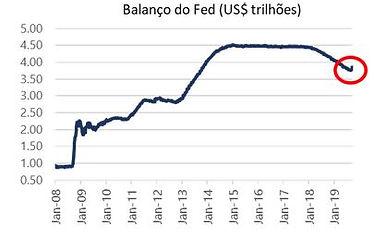 Balanço_Fed.JPG