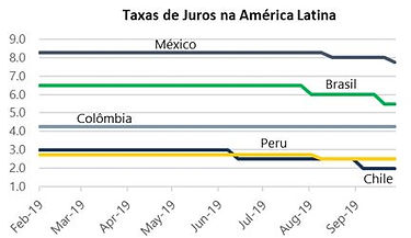 taxas juros america L.JPG