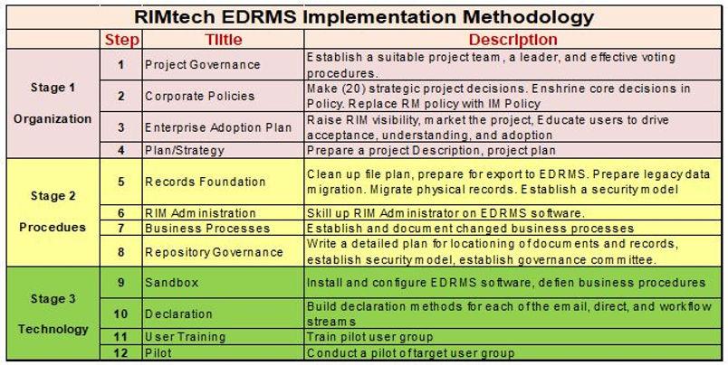Methodology Summary Table.JPG