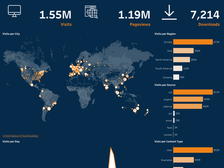 #MAD3: Week 3 - Combining Data using SQL and Tableau