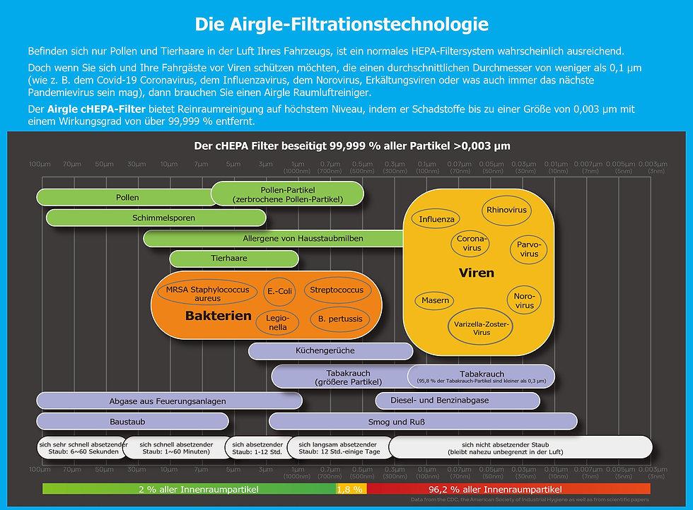 Die Airgle-Filtrationstechnologie