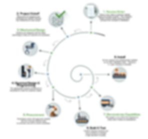 industrial automation process development flow chart.png