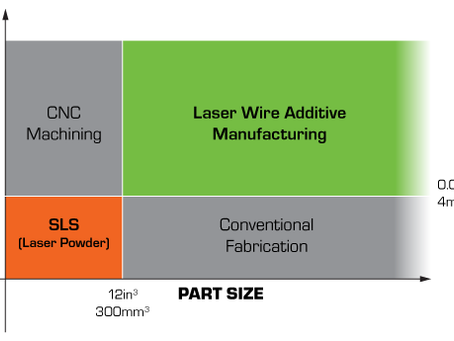A quick guide on how metal additive manufacturing fits into current production processes.