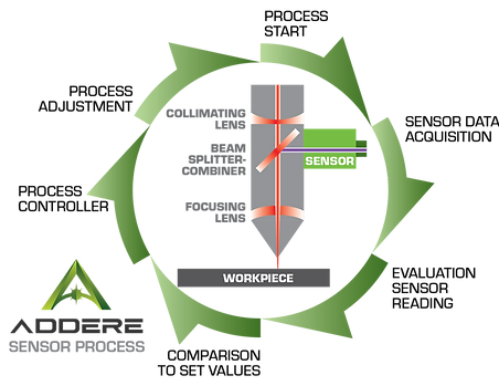 ADDere WALS process diagram-01.png