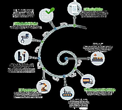 MWES Process Development White Papers
